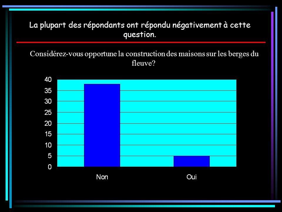 La plupart des répondants ont répondu négativement à cette question.