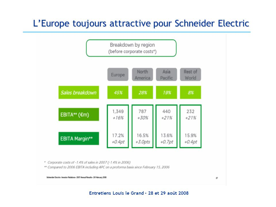 L'Europe toujours attractive pour Schneider Electric