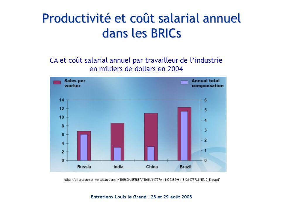 Productivité et coût salarial annuel dans les BRICs