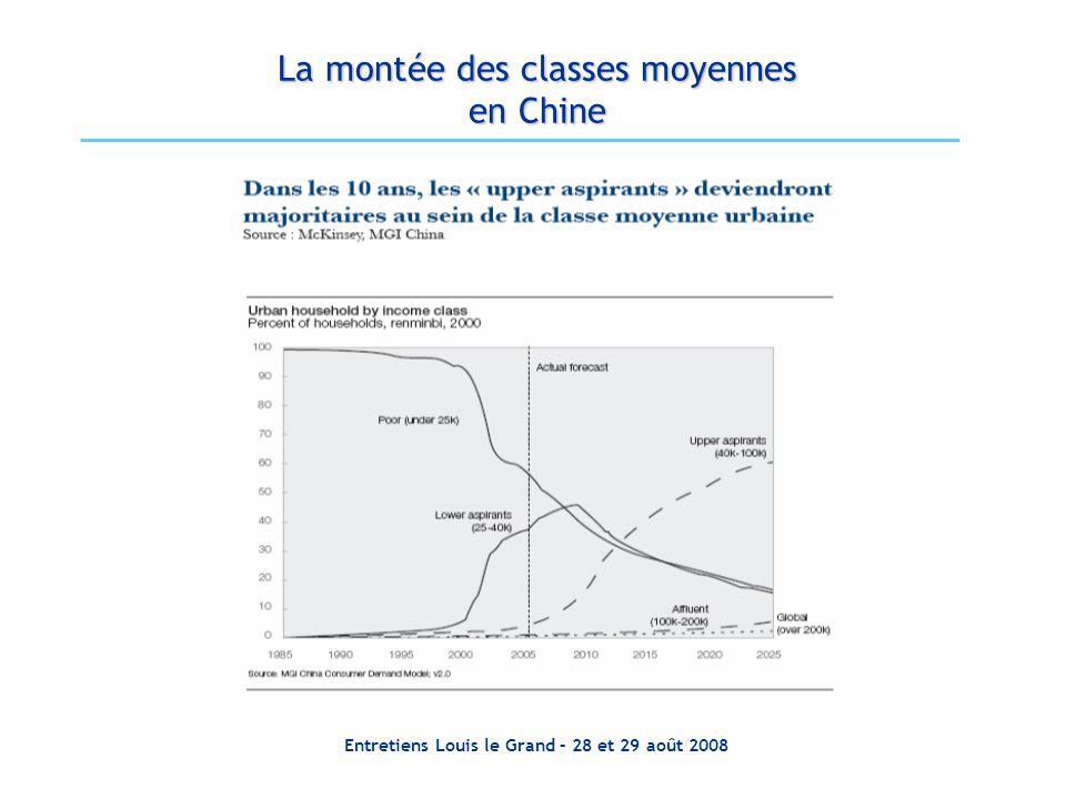La montée des classes moyennes en Chine
