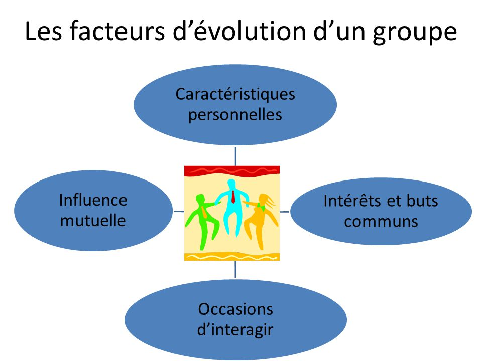 Les facteurs d'évolution d'un groupe