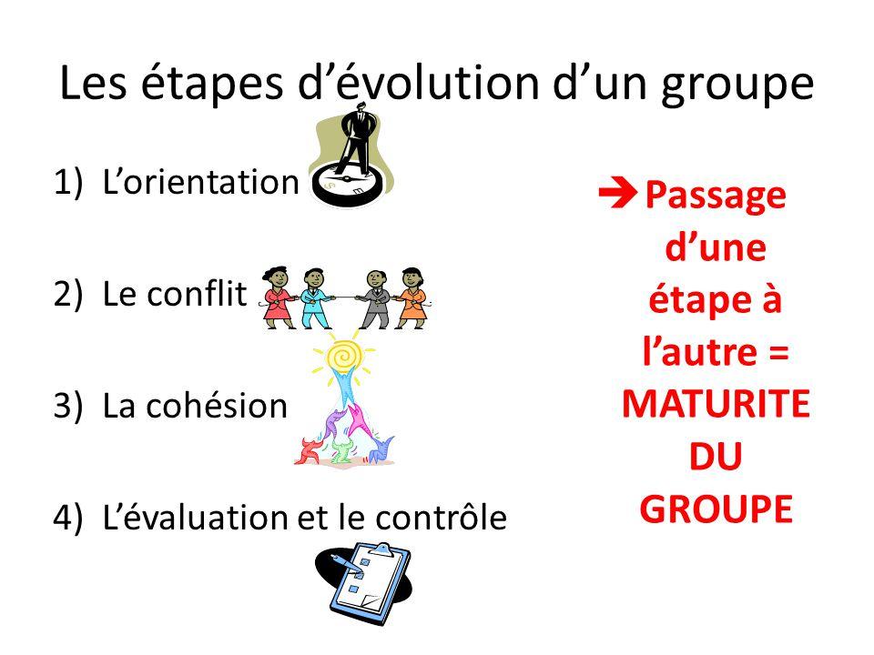 Les étapes d'évolution d'un groupe