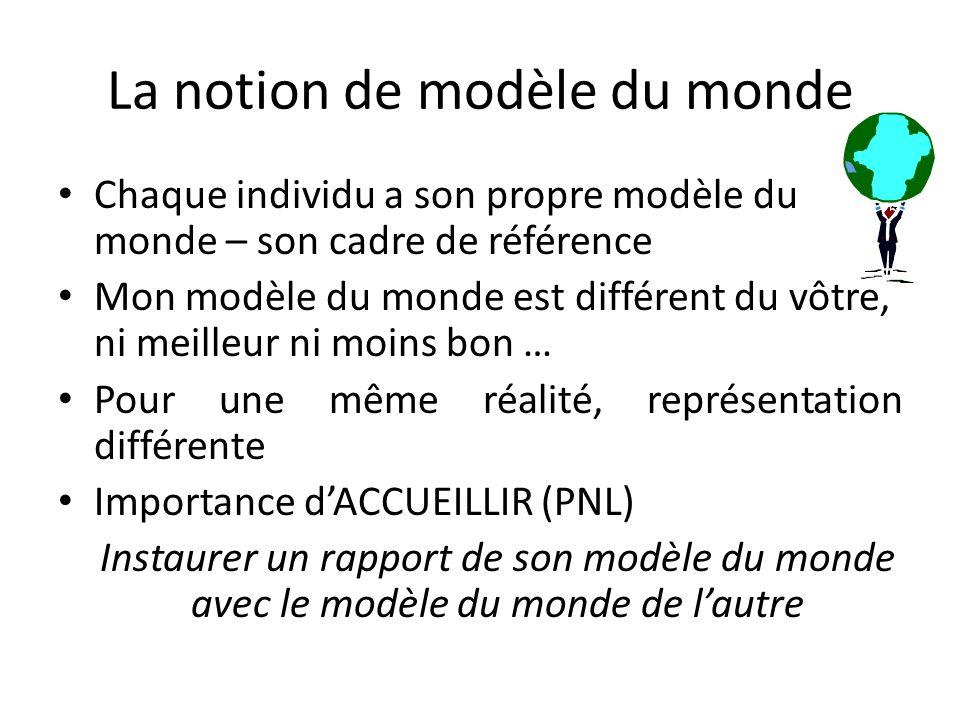 La notion de modèle du monde