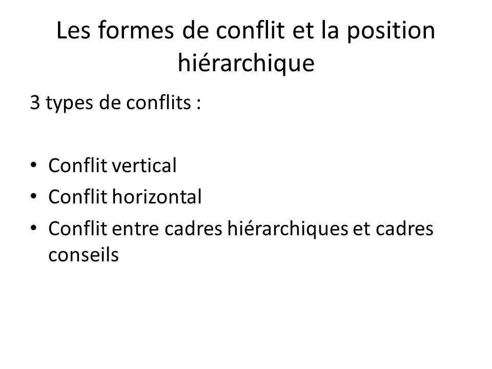 Les formes de conflit et la position hiérarchique