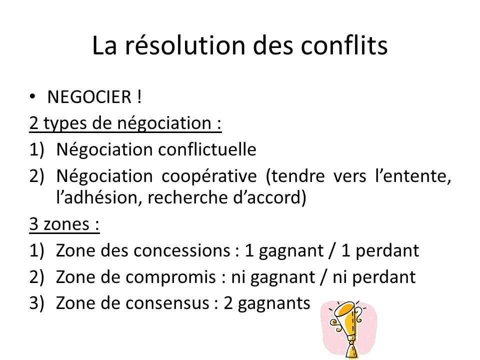 La résolution des conflits