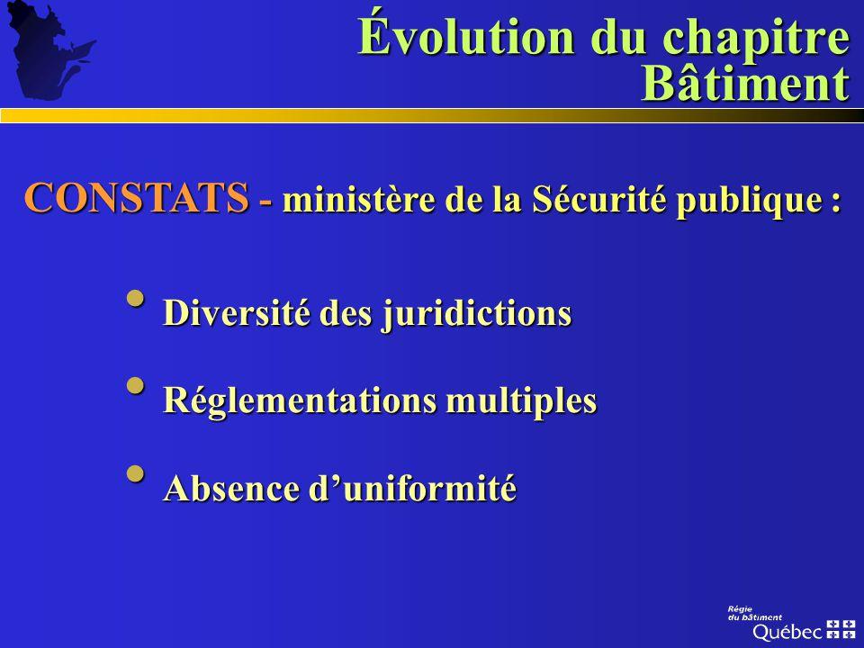 Évolution du chapitre Bâtiment