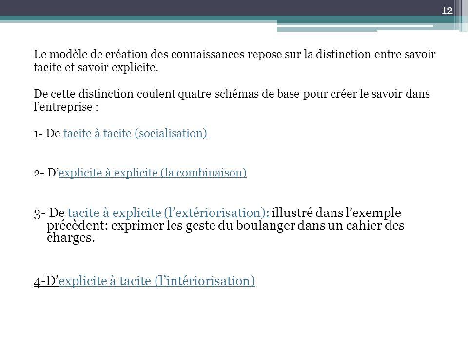 4-D'explicite à tacite (l'intériorisation)