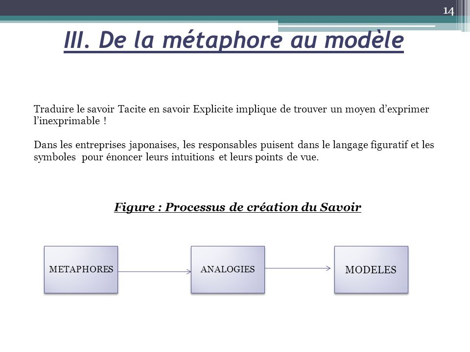 III. De la métaphore au modèle