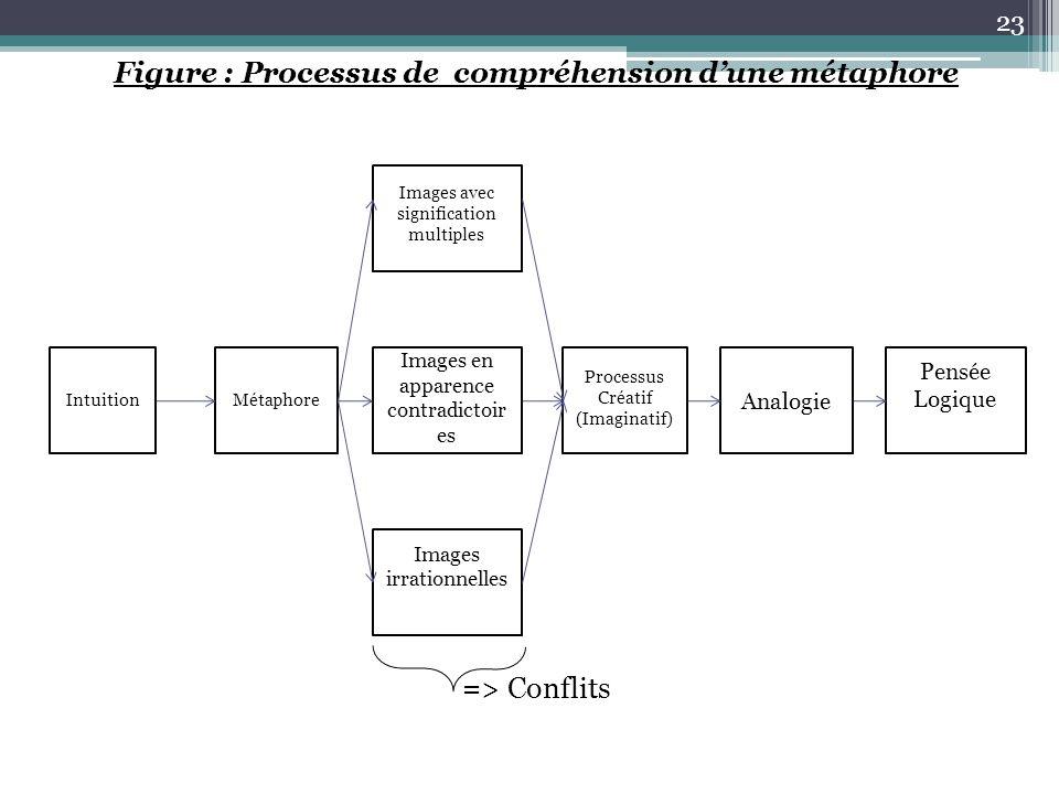 Figure : Processus de compréhension d'une métaphore => Conflits