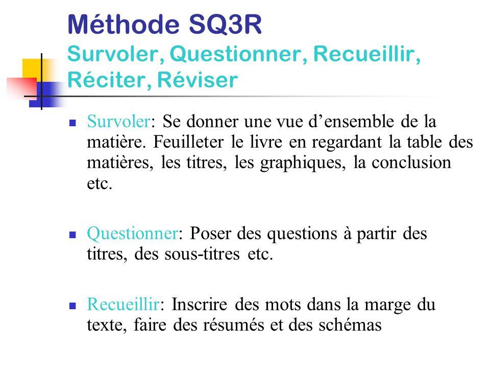 Méthode SQ3R Survoler, Questionner, Recueillir, Réciter, Réviser