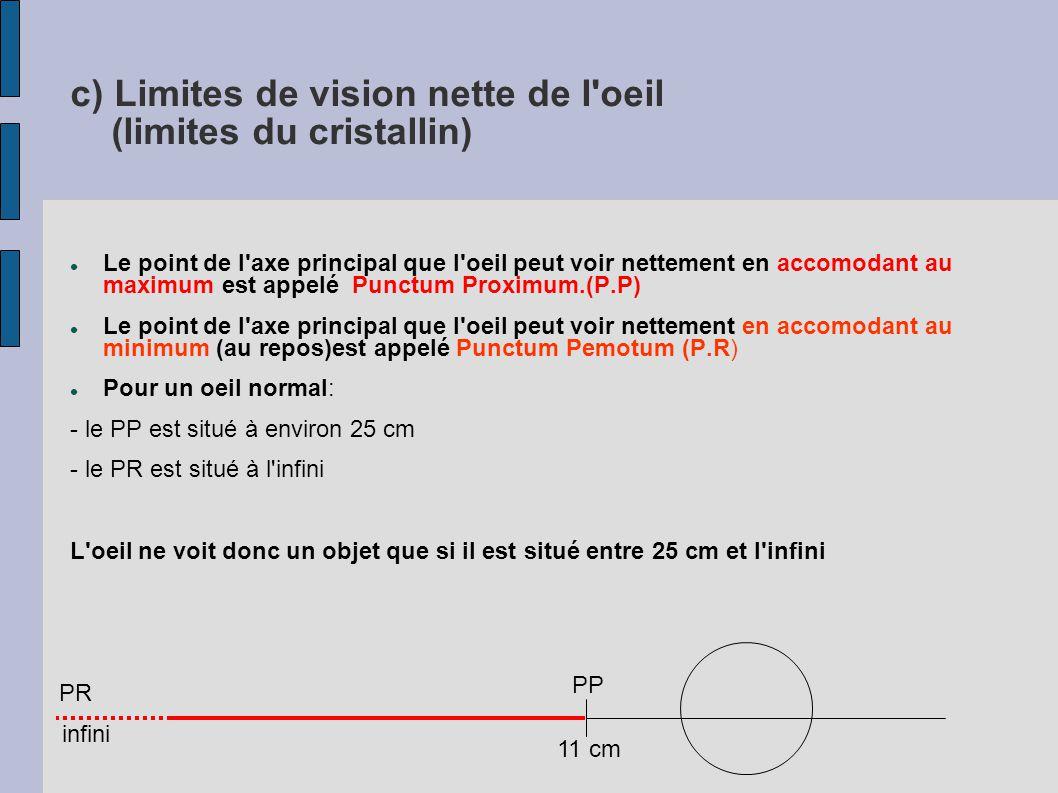 c) Limites de vision nette de l oeil (limites du cristallin)