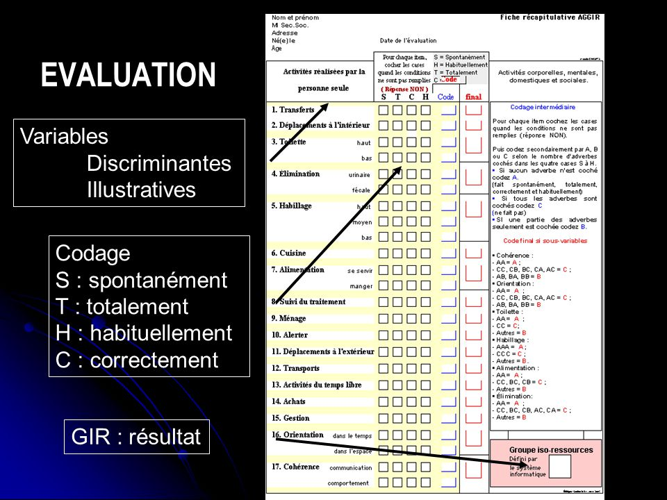 EVALUATION Variables Discriminantes Illustratives Codage