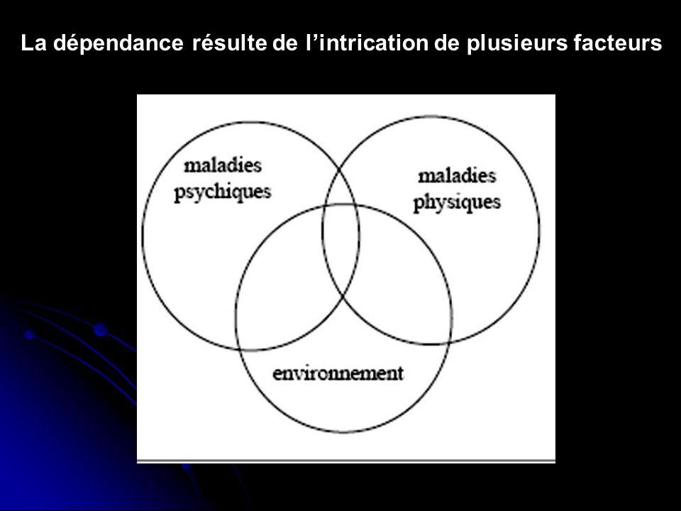 La dépendance résulte de l'intrication de plusieurs facteurs
