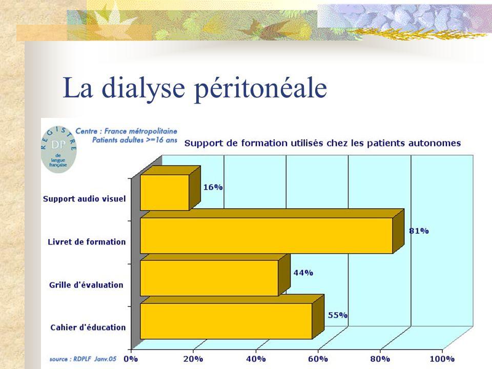 La dialyse péritonéale