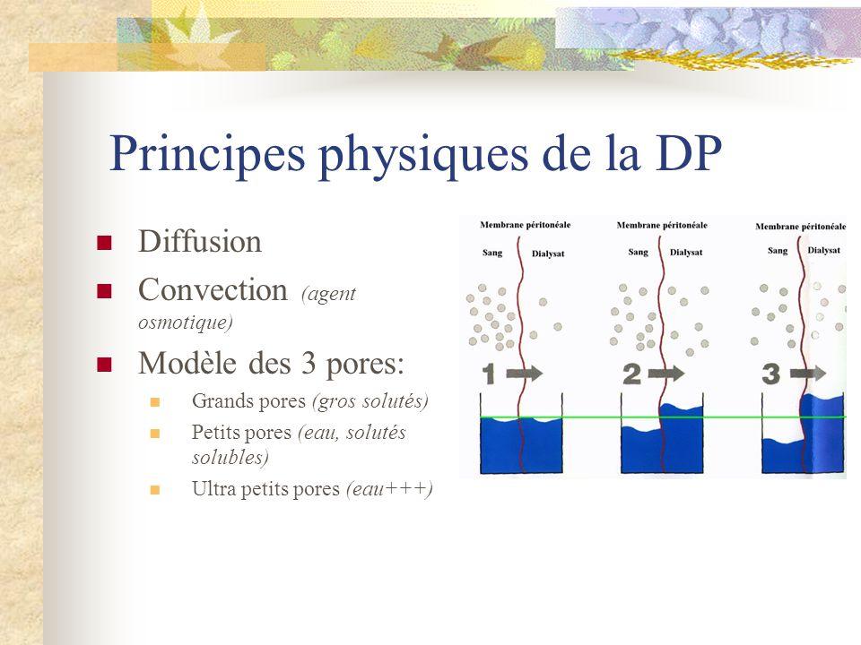 Principes physiques de la DP