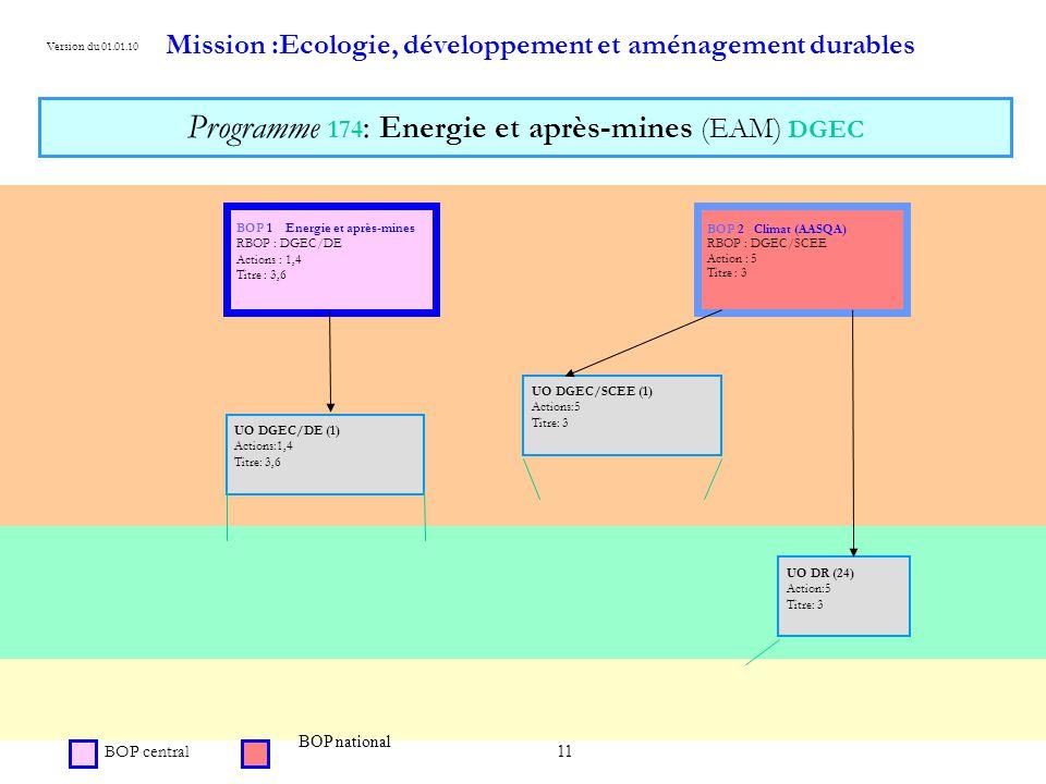 Programme 174: Energie et après-mines (EAM) DGEC