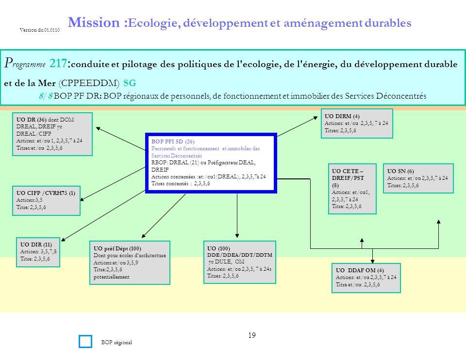 Mission :Ecologie, développement et aménagement durables