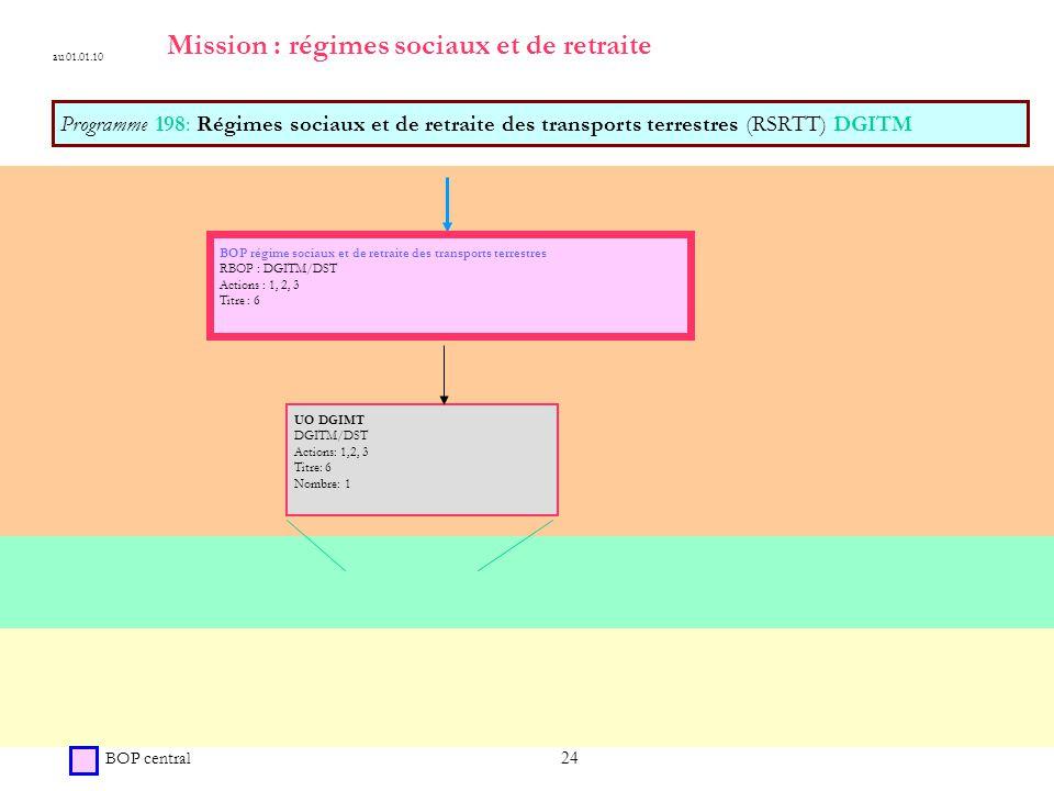 Mission : régimes sociaux et de retraite