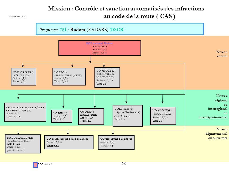 Programme 751 : Radars (RADARS) DSCR