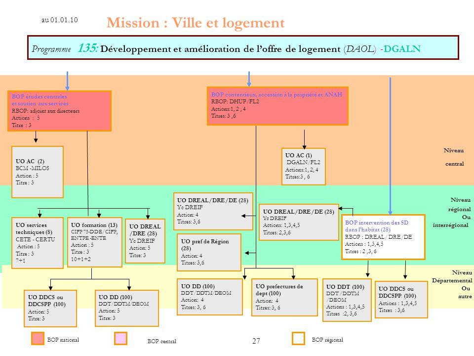 Mission : Ville et logement