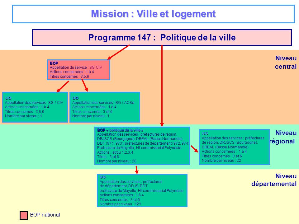 Mission : Ville et logement Programme 147 : Politique de la ville