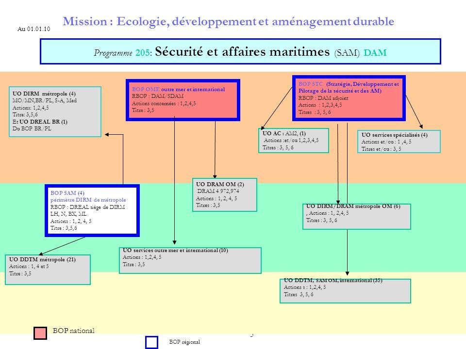 Mission : Ecologie, développement et aménagement durable