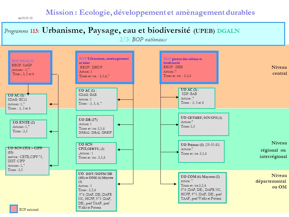 Mission : Ecologie, développement et amènagement durables