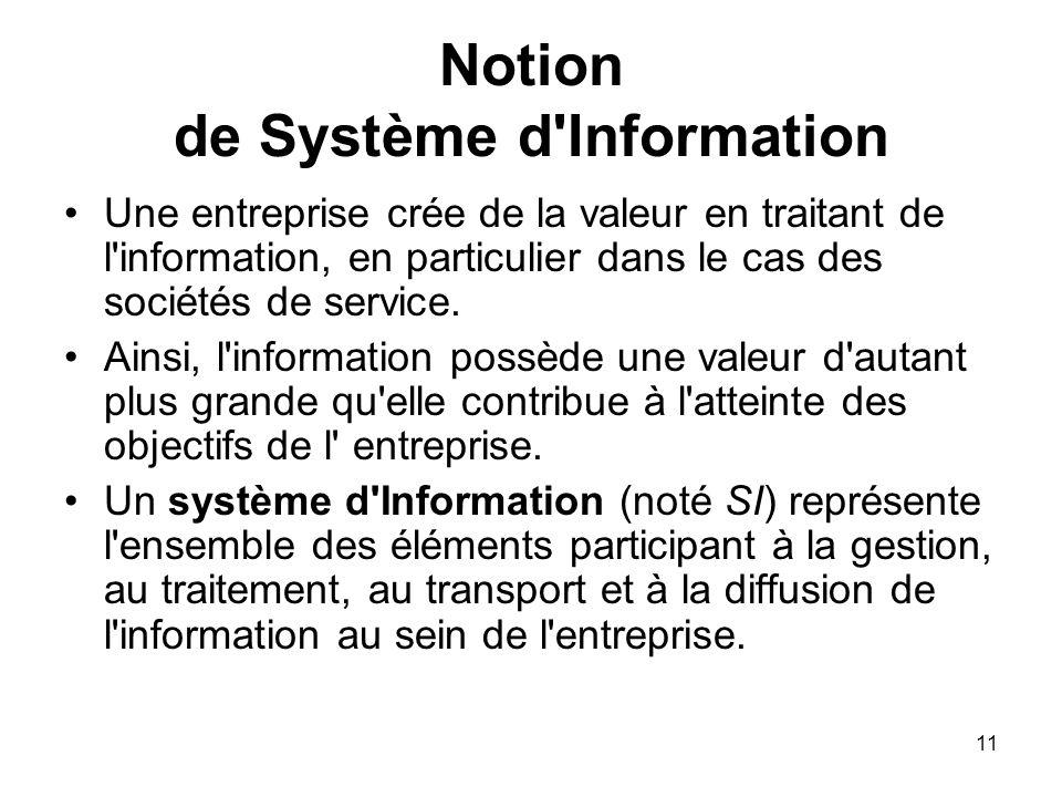 Notion de Système d Information