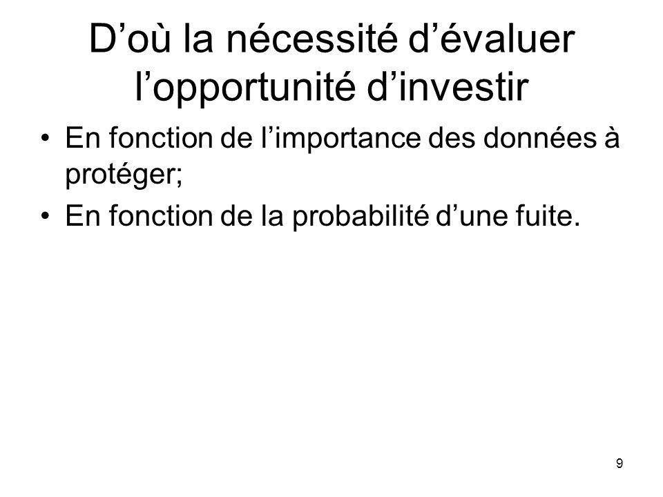 D'où la nécessité d'évaluer l'opportunité d'investir