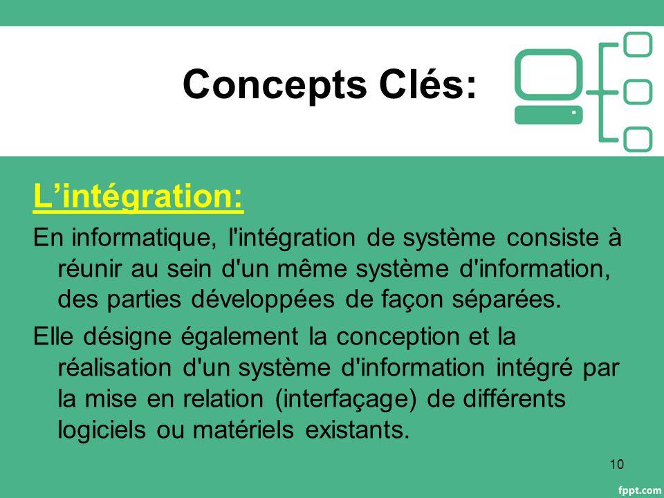 Concepts Clés: L'intégration: