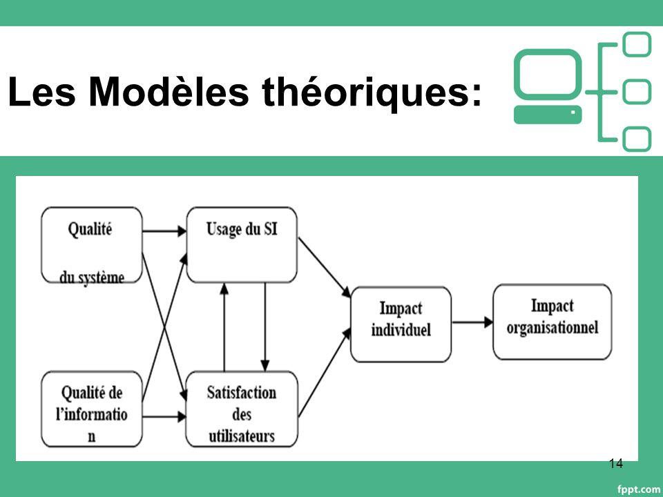 Les Modèles théoriques: