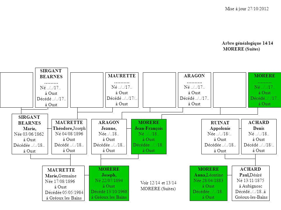 Mise à jour 27/10/2012 Arbre généalogique 14/14. MORERE (Suites) SIRGANT. BEARNES. ……… Né ../../17..