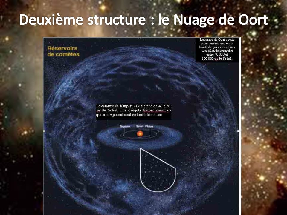 Deuxième structure : le Nuage de Oort