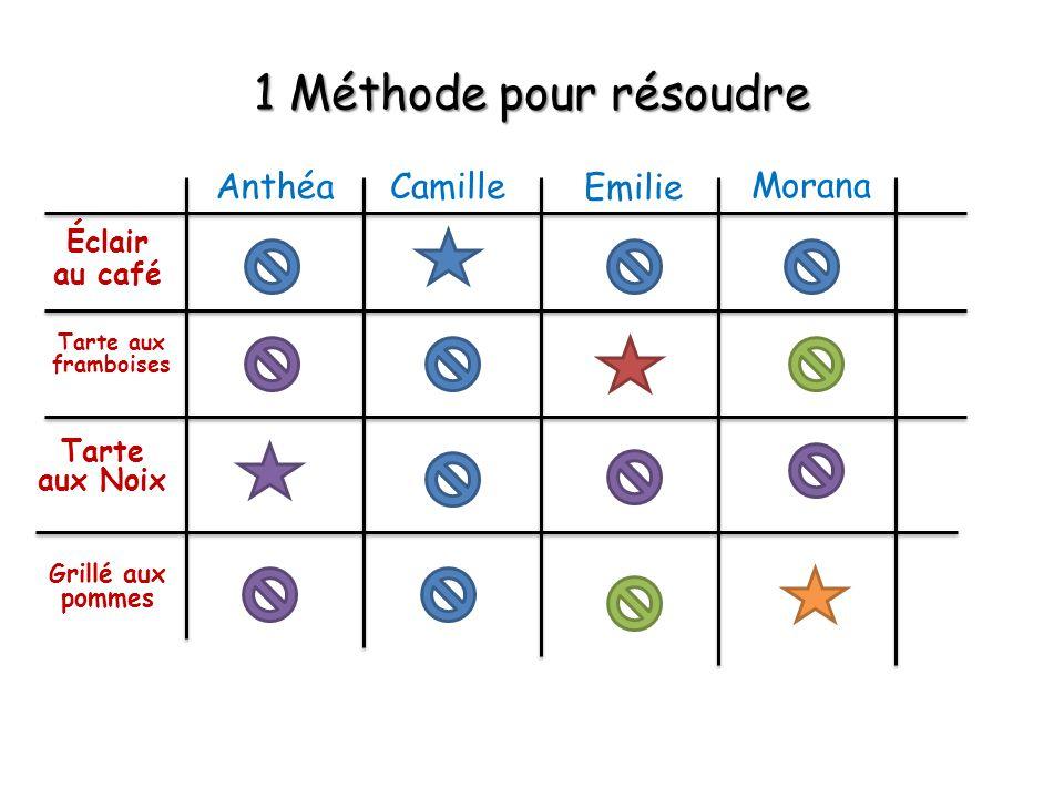 1 Méthode pour résoudre Anthéa Camille Emilie Morana Éclair au café