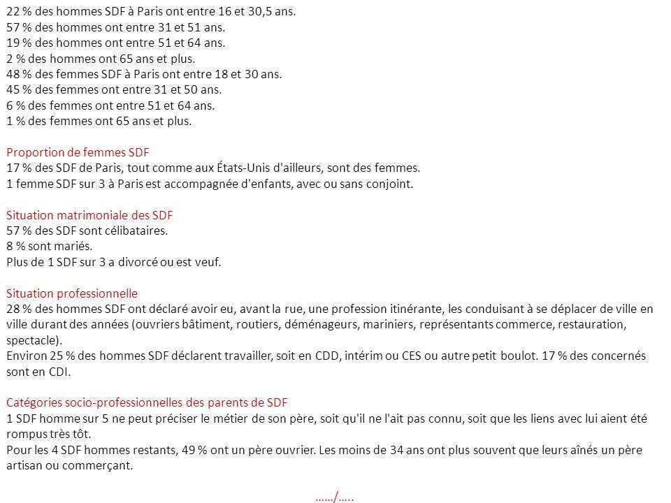22 % des hommes SDF à Paris ont entre 16 et 30,5 ans.