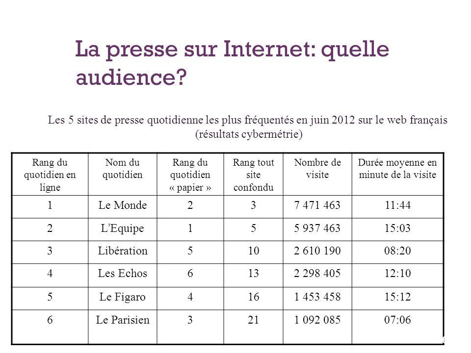 La presse sur Internet: quelle audience