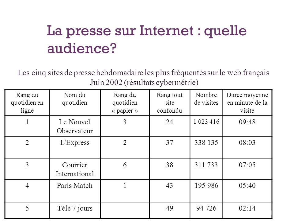 La presse sur Internet : quelle audience