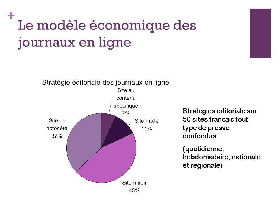 Le modèle économique des journaux en ligne
