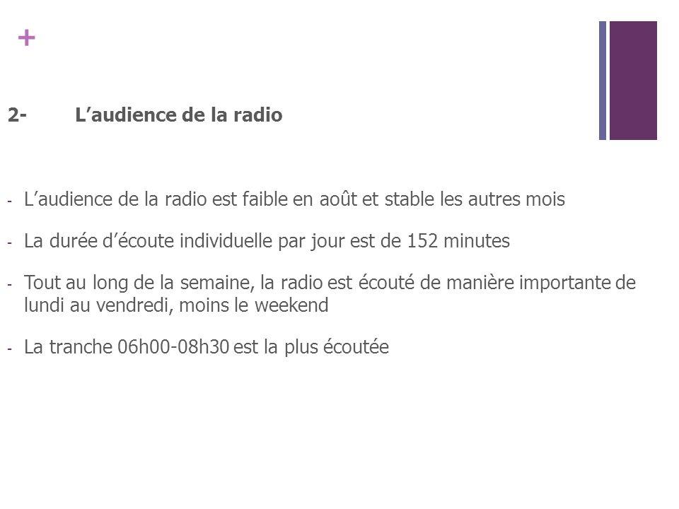 2- L'audience de la radio