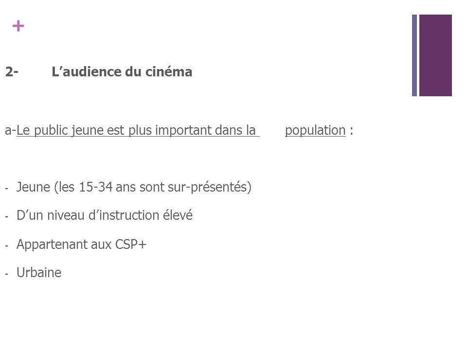 2- L'audience du cinéma a- Le public jeune est plus important dans la population : Jeune (les 15-34 ans sont sur-présentés)