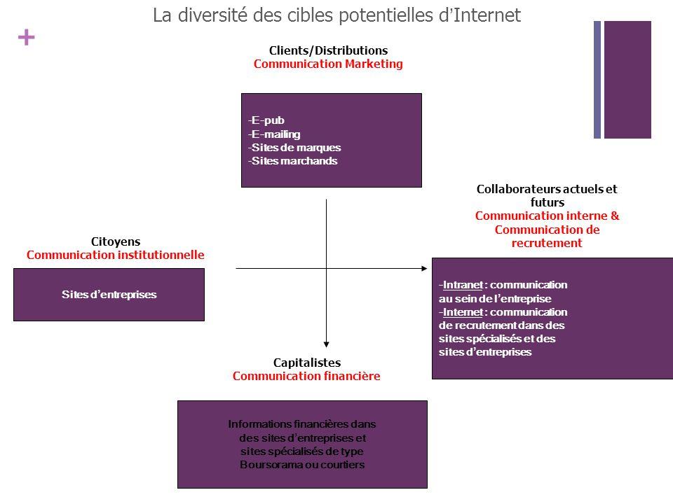 La diversité des cibles potentielles d'Internet