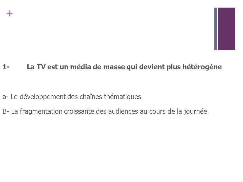 1- La TV est un média de masse qui devient plus hétérogène a- Le développement des chaînes thématiques B- La fragmentation croissante des audiences au cours de la journée