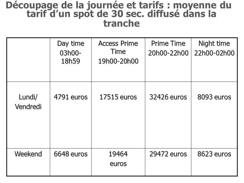 Découpage de la journée et tarifs : moyenne du tarif d'un spot de 30 sec. diffusé dans la tranche