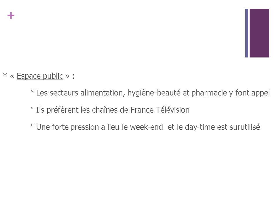 * « Espace public » : ° Les secteurs alimentation, hygiène-beauté et pharmacie y font appel ° Ils préfèrent les chaînes de France Télévision ° Une forte pression a lieu le week-end et le day-time est surutilisé