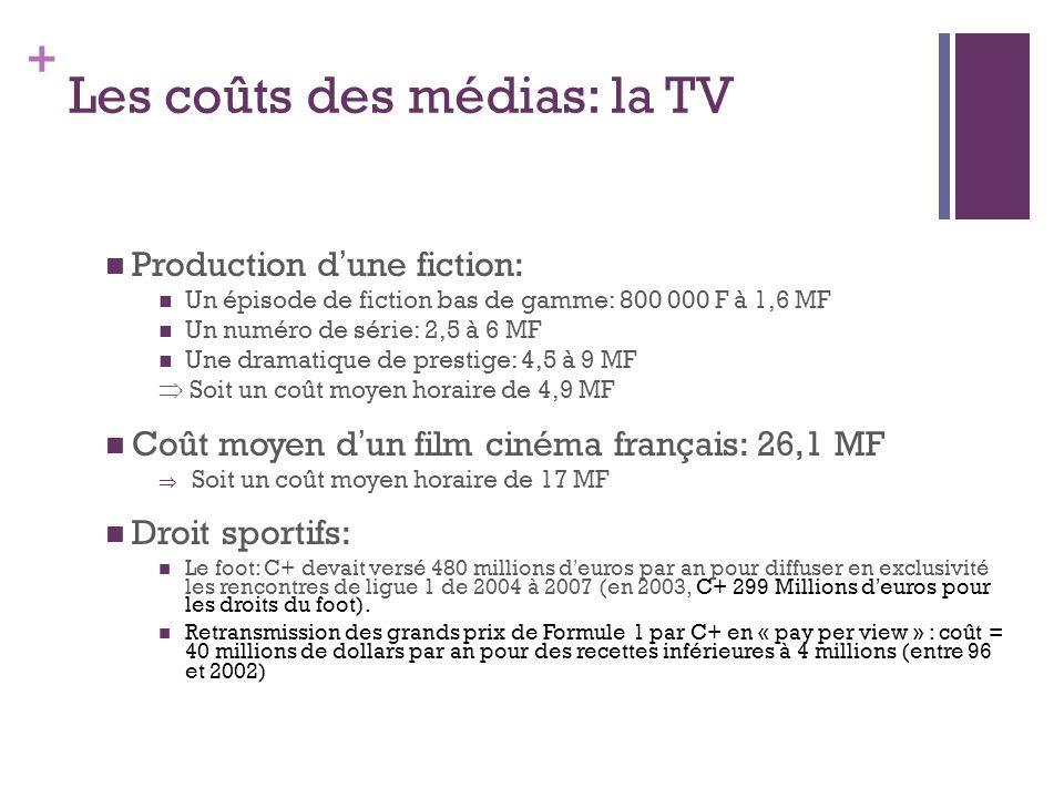 Les coûts des médias: la TV