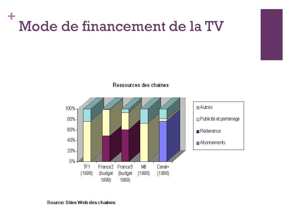 Mode de financement de la TV