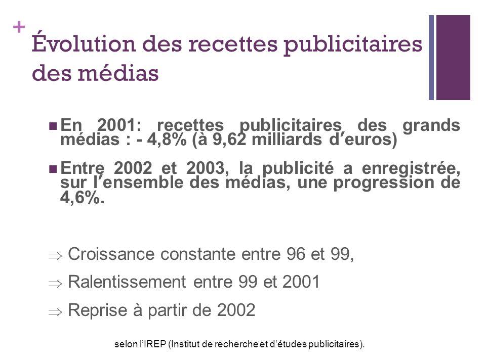 Évolution des recettes publicitaires des médias