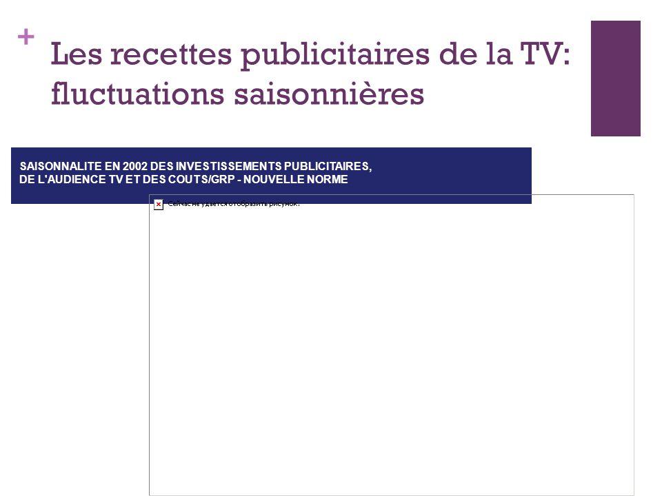 Les recettes publicitaires de la TV: fluctuations saisonnières