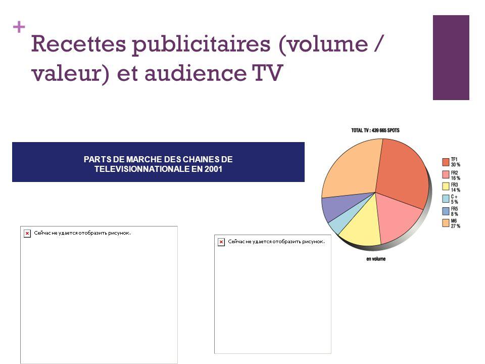 Recettes publicitaires (volume / valeur) et audience TV