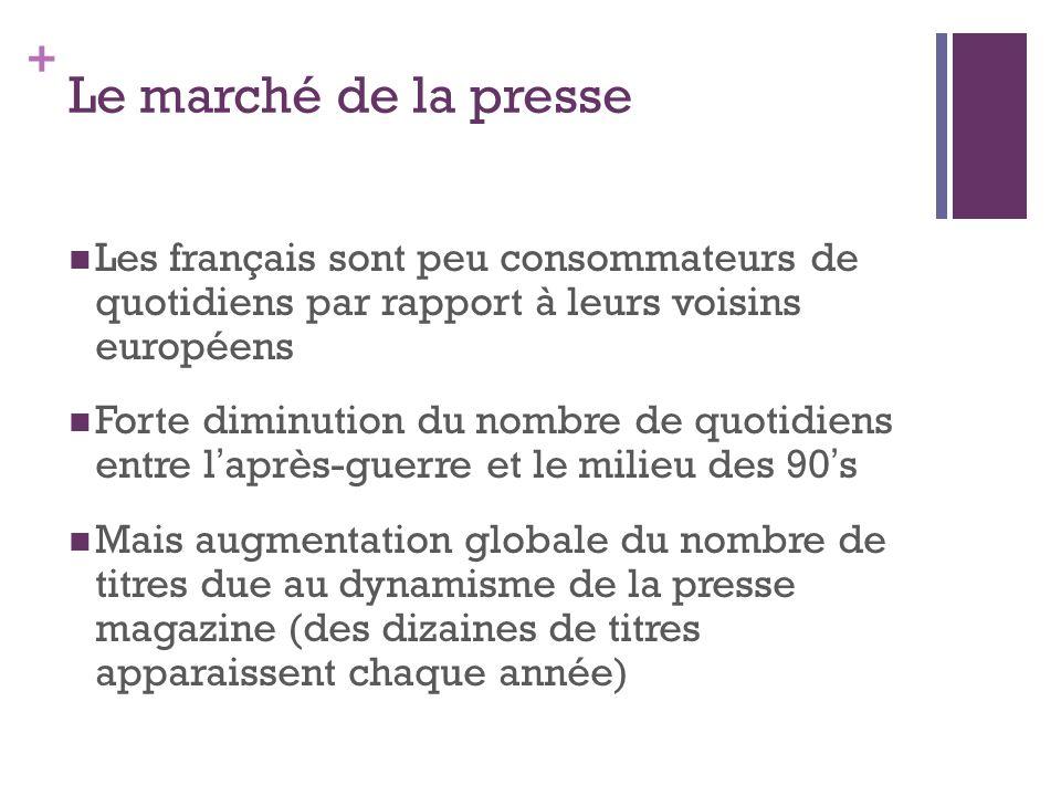 Le marché de la presse Les français sont peu consommateurs de quotidiens par rapport à leurs voisins européens.